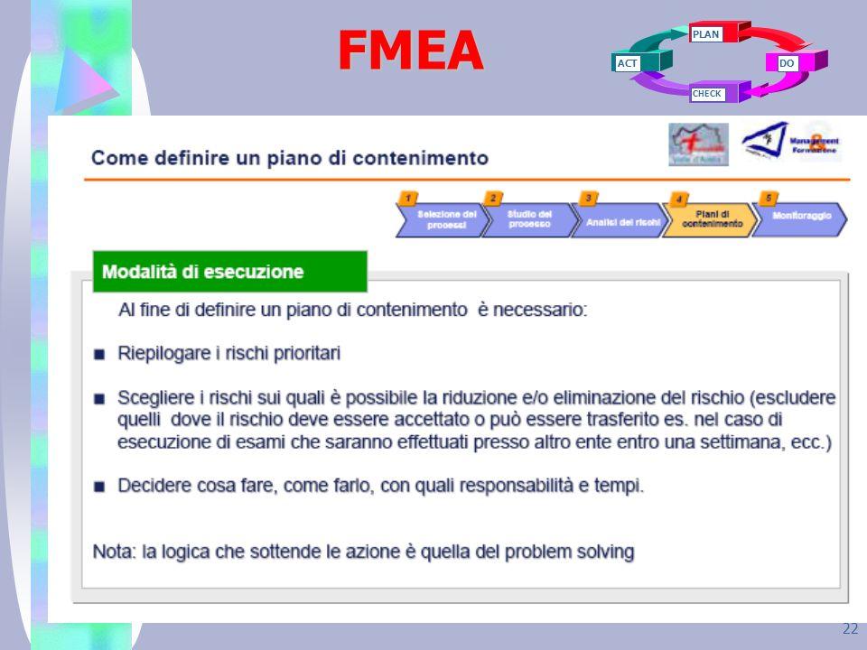 FMEA PLAN ACT CHECK DO