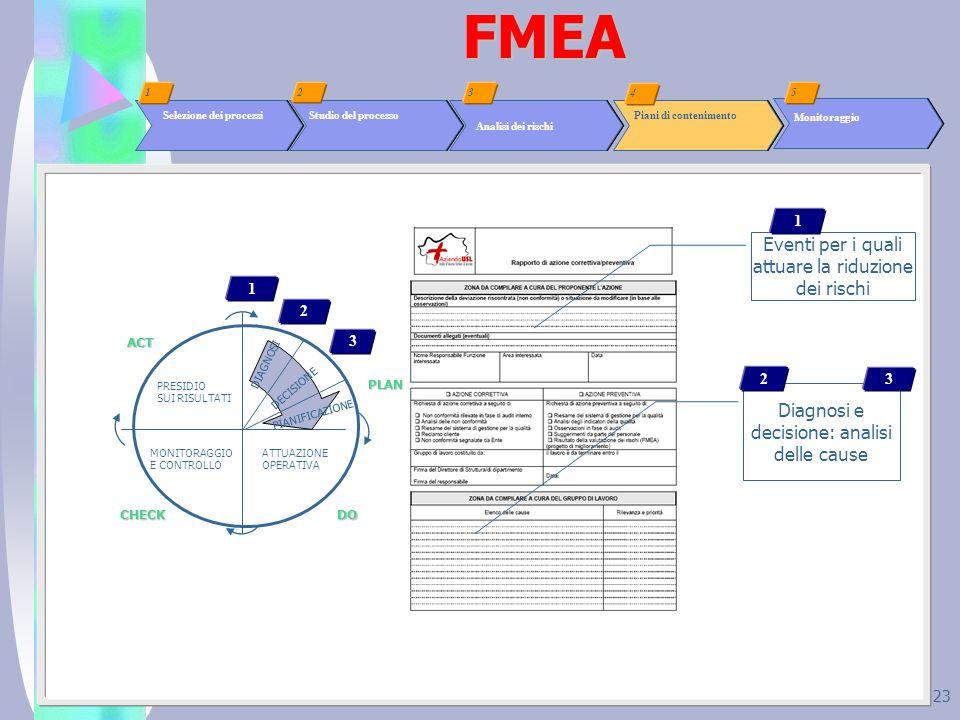 FMEA Eventi per i quali attuare la riduzione dei rischi