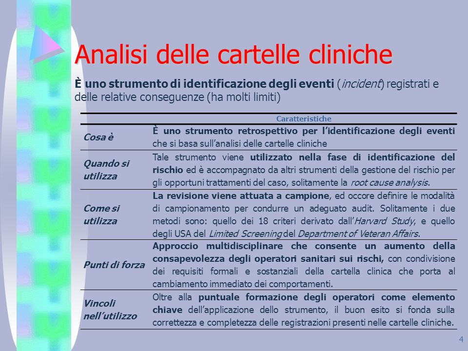 Analisi delle cartelle cliniche