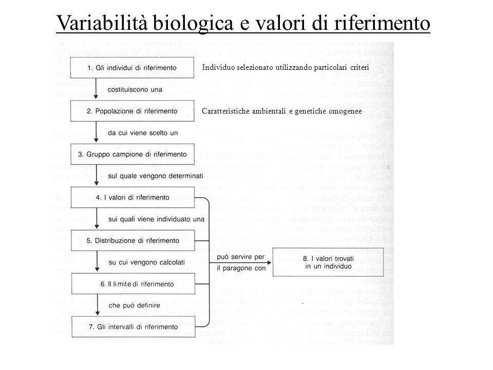 Variabilità biologica e valori di riferimento
