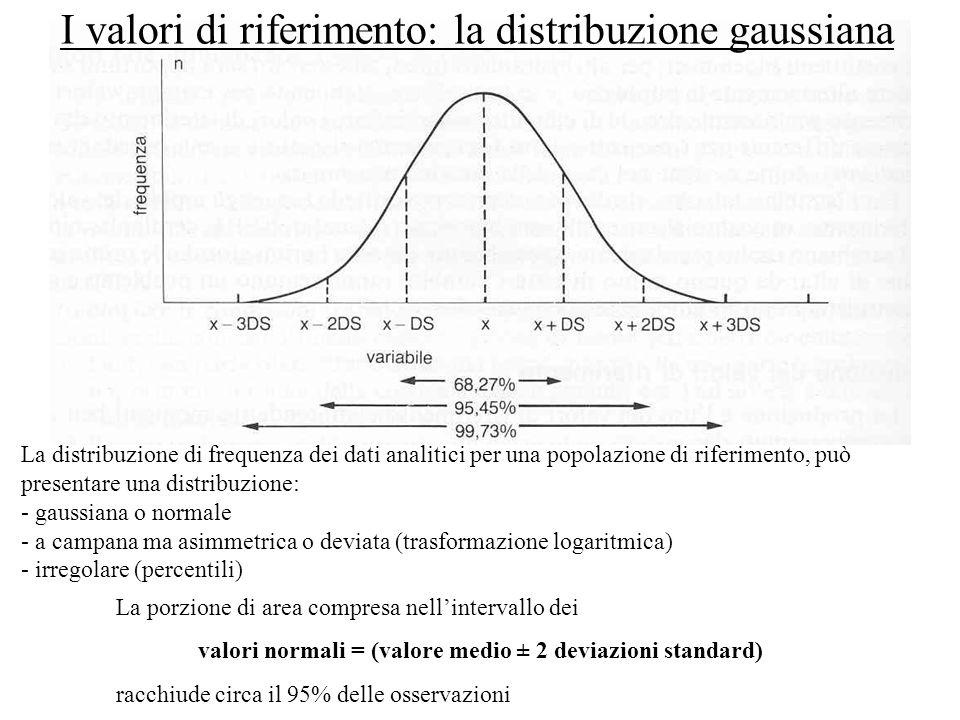 valori normali = (valore medio ± 2 deviazioni standard)