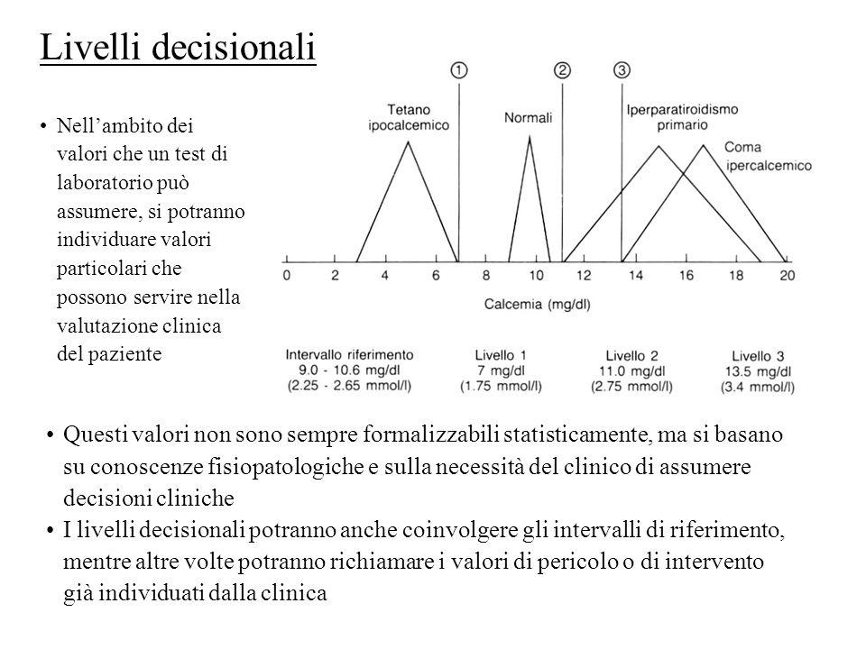Livelli decisionali