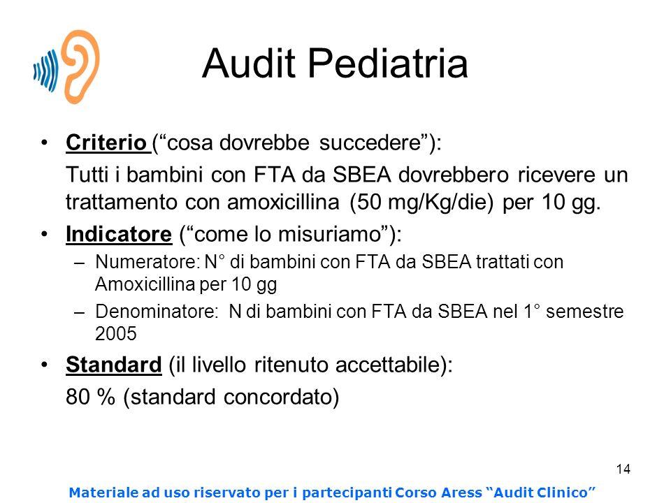 Audit Pediatria Criterio ( cosa dovrebbe succedere ):