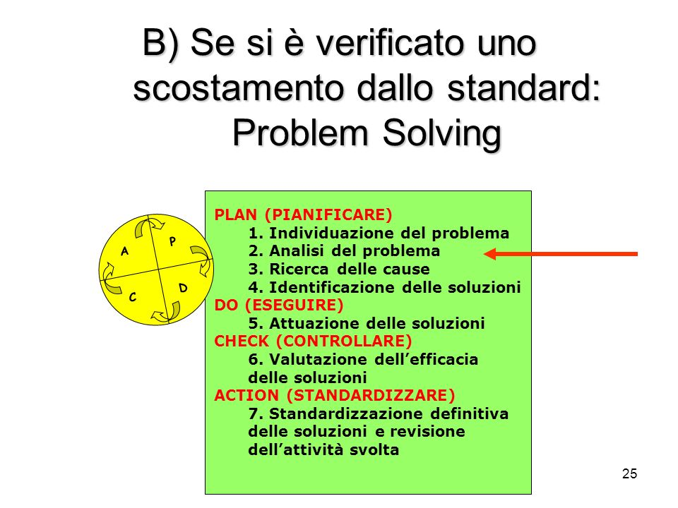 B) Se si è verificato uno scostamento dallo standard: Problem Solving