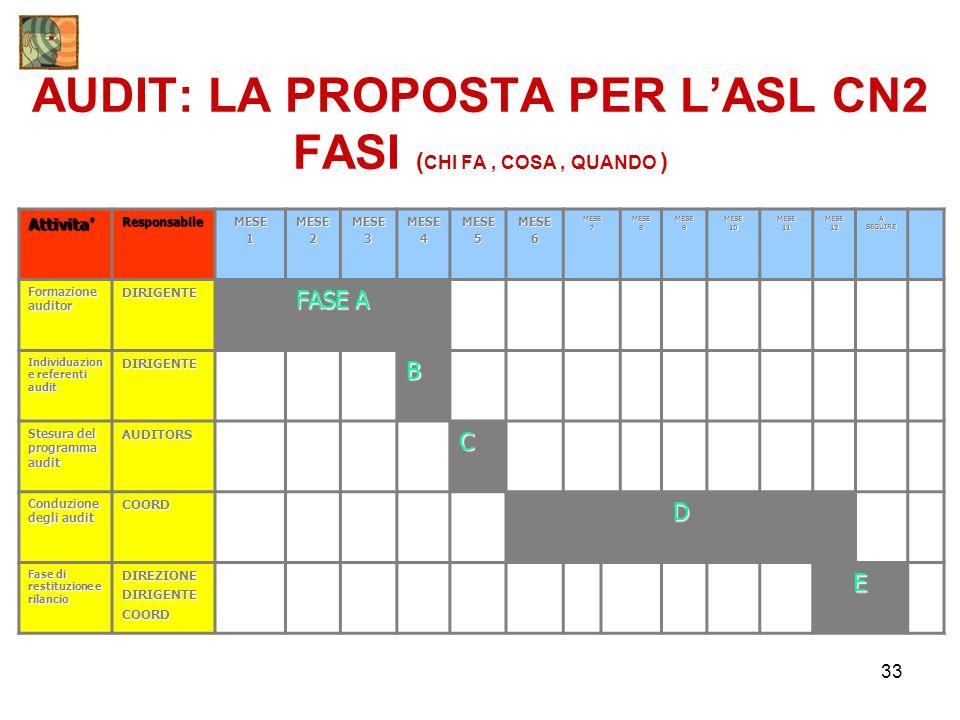 AUDIT: LA PROPOSTA PER L'ASL CN2 FASI (CHI FA , COSA , QUANDO )