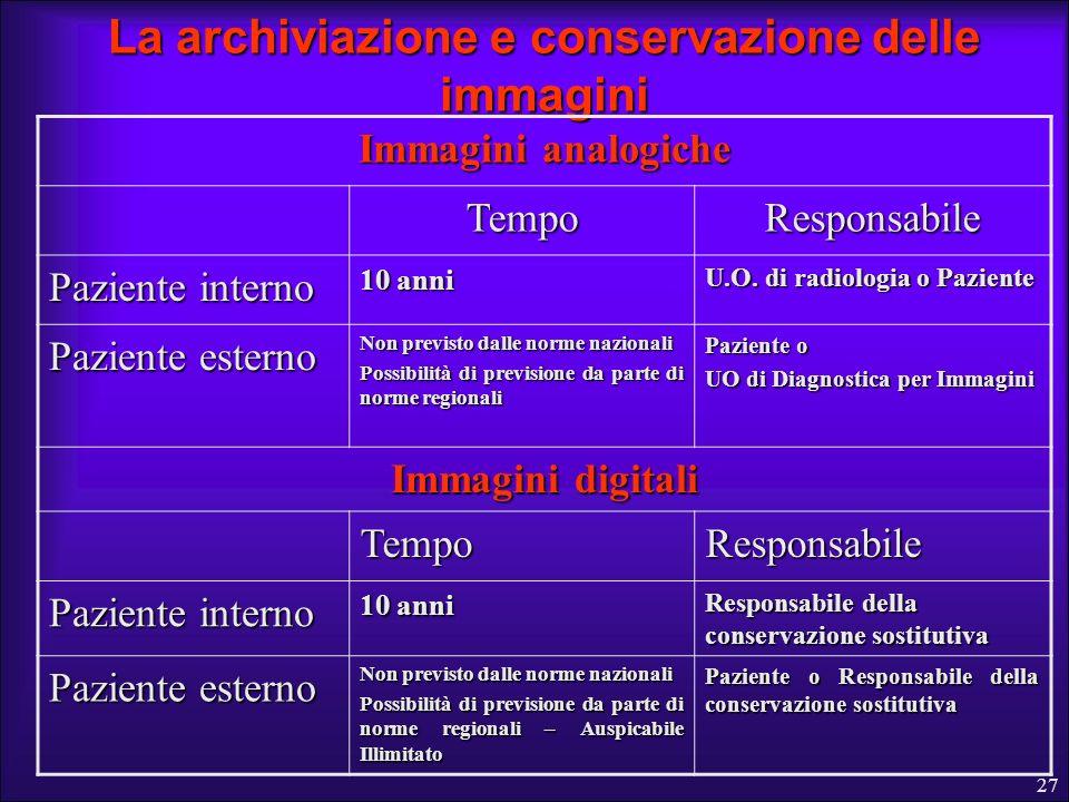 La archiviazione e conservazione delle immagini