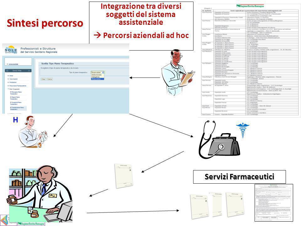 Integrazione tra diversi soggetti del sistema assistenziale