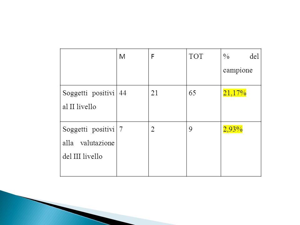 M F. TOT. % del campione. Soggetti positivi al II livello. 44. 21. 65. 21,17% Soggetti positivi alla valutazione del III livello.