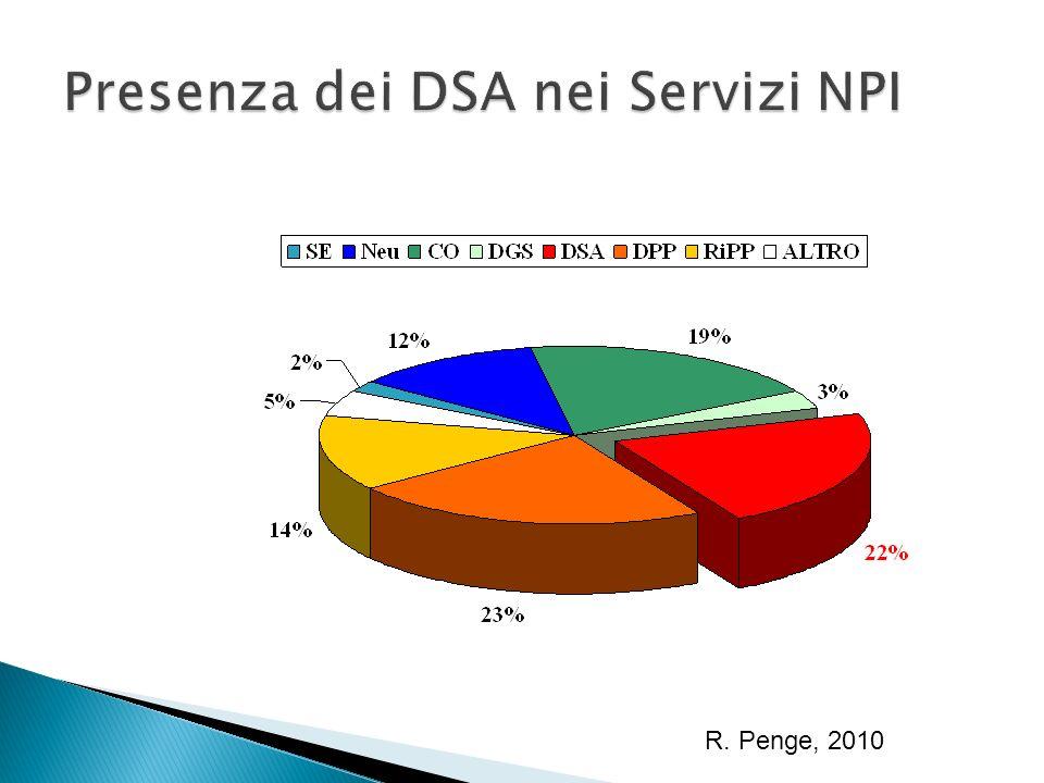 Presenza dei DSA nei Servizi NPI