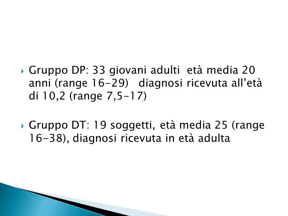 Gruppo DP: 33 giovani adulti età media 20 anni (range 16-29) diagnosi ricevuta all'età di 10,2 (range 7,5-17)