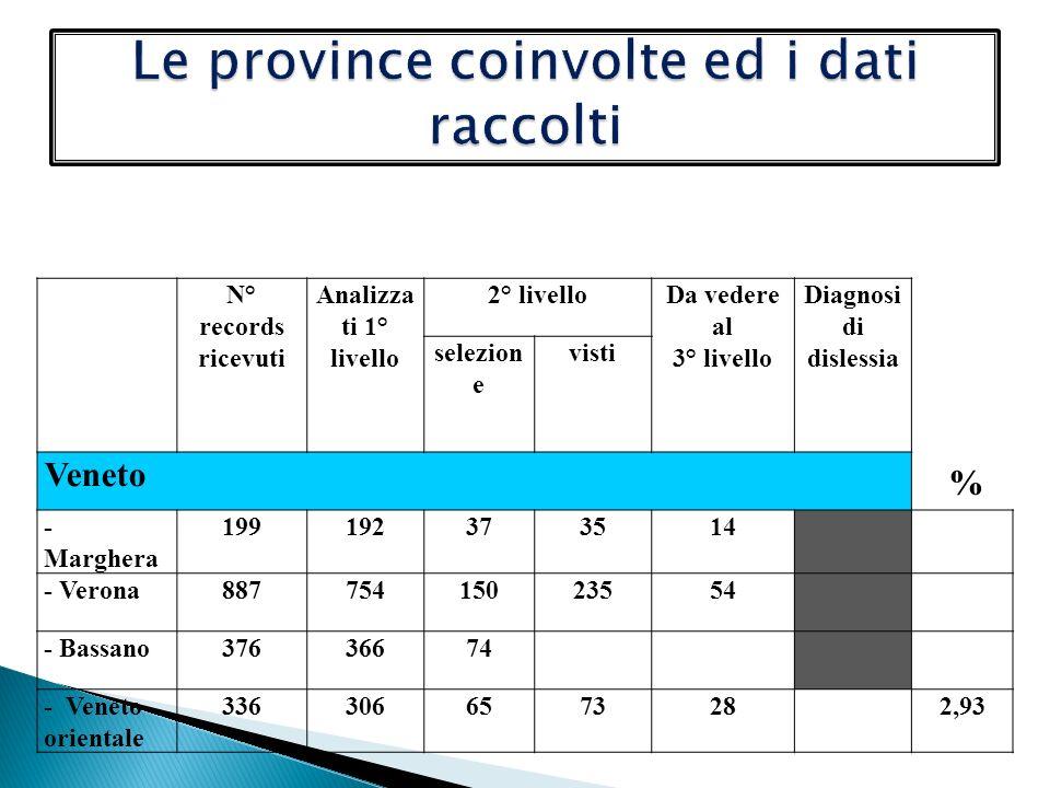 Le province coinvolte ed i dati raccolti