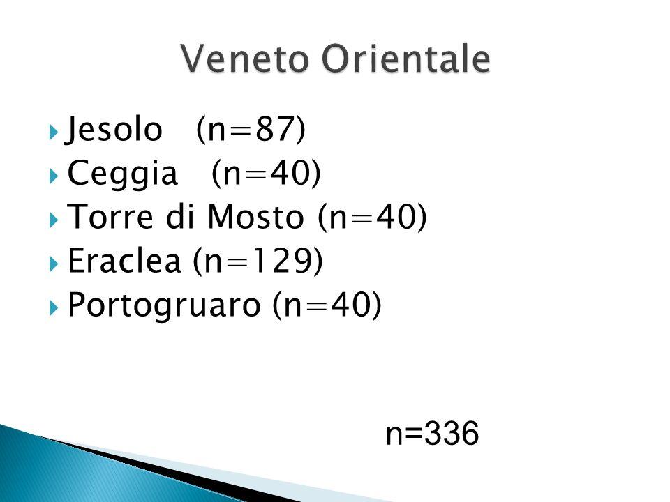 Veneto Orientale Jesolo (n=87) Ceggia (n=40) Torre di Mosto (n=40)