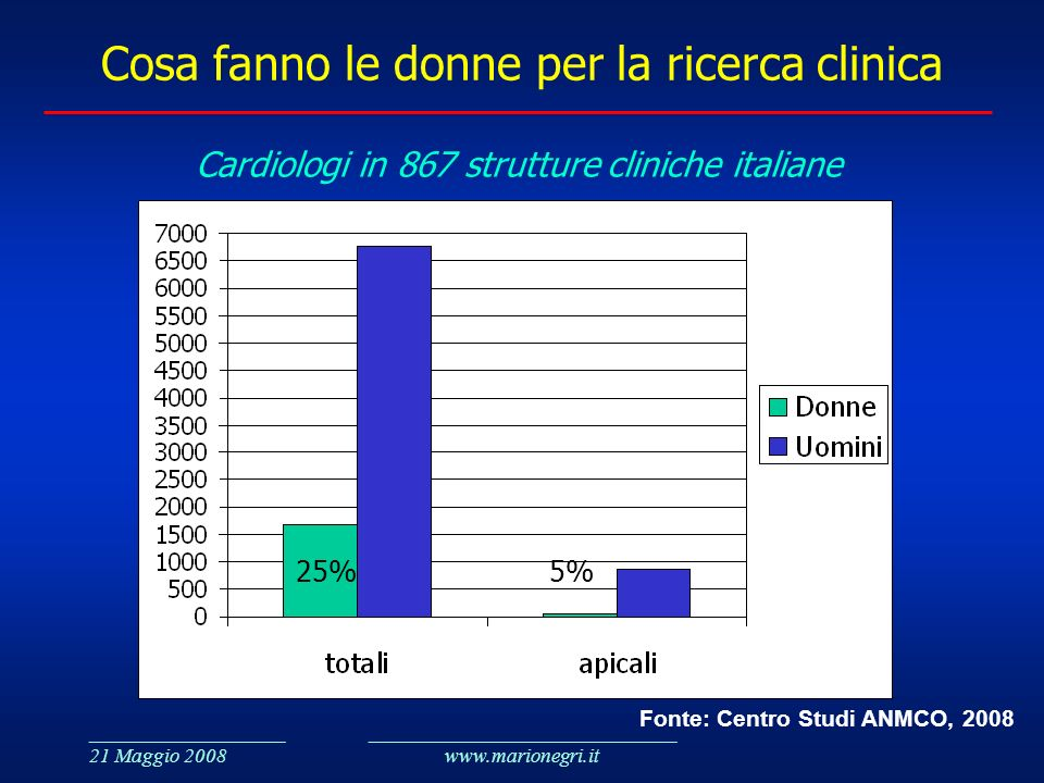 International clinical trials day ppt scaricare - Cosa fanno le donne in bagno ...