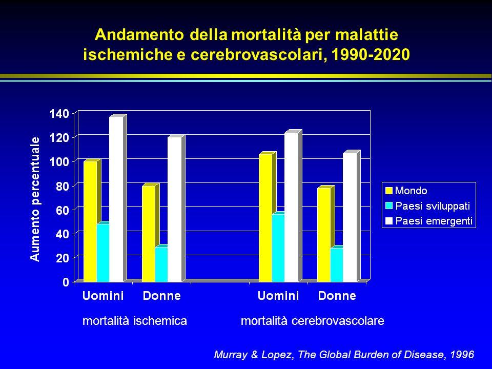 Andamento della mortalità per malattie ischemiche e cerebrovascolari, 1990-2020