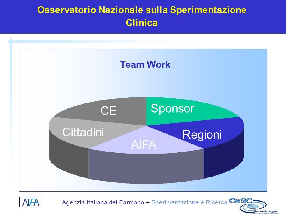 Osservatorio Nazionale sulla Sperimentazione Clinica
