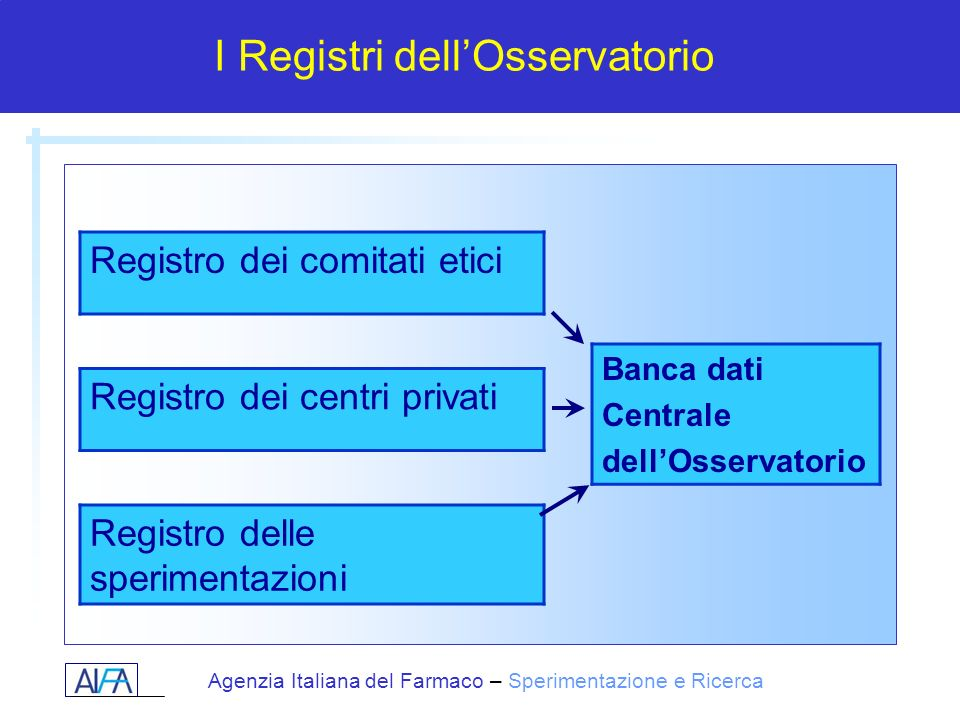 I Registri dell'Osservatorio