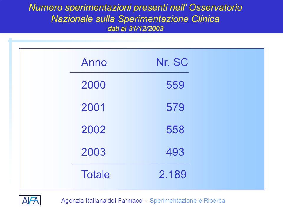 Numero sperimentazioni presenti nell' Osservatorio Nazionale sulla Sperimentazione Clinica
