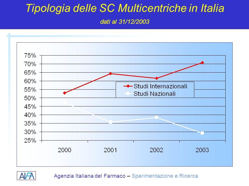 Tipologia delle SC Multicentriche in Italia dati al 31/12/2003