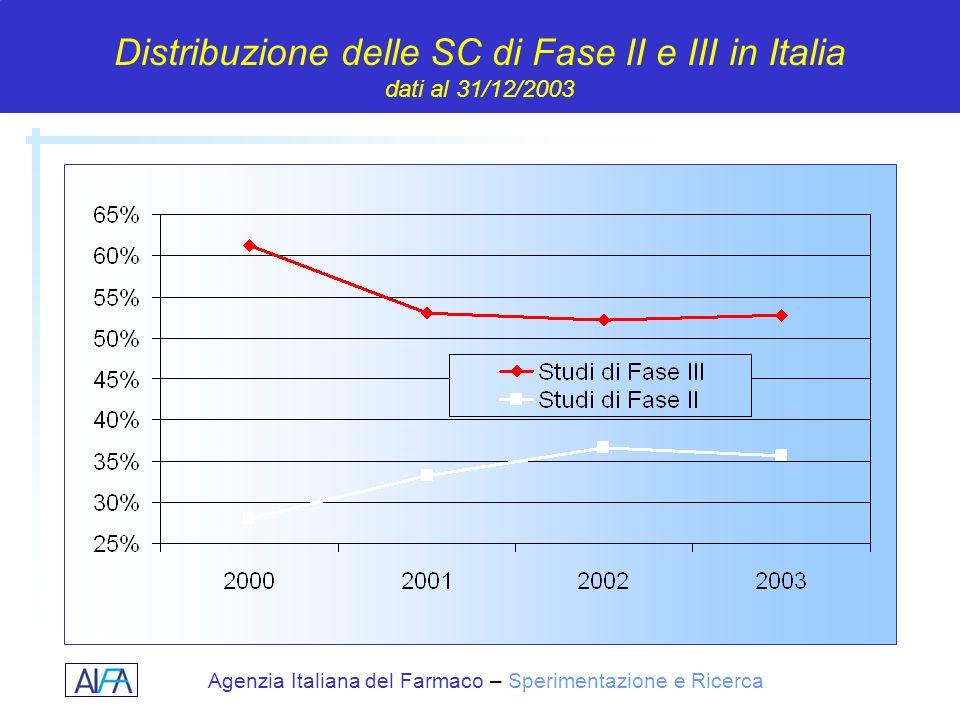 Distribuzione delle SC di Fase II e III in Italia dati al 31/12/2003