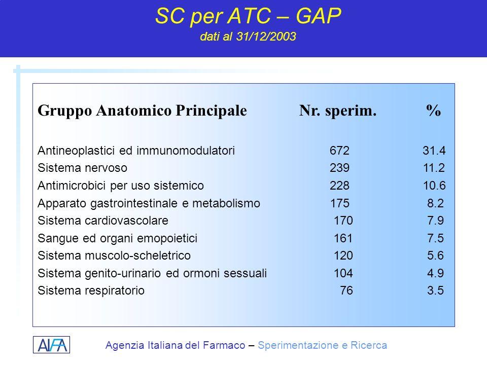 SC per ATC – GAP dati al 31/12/2003