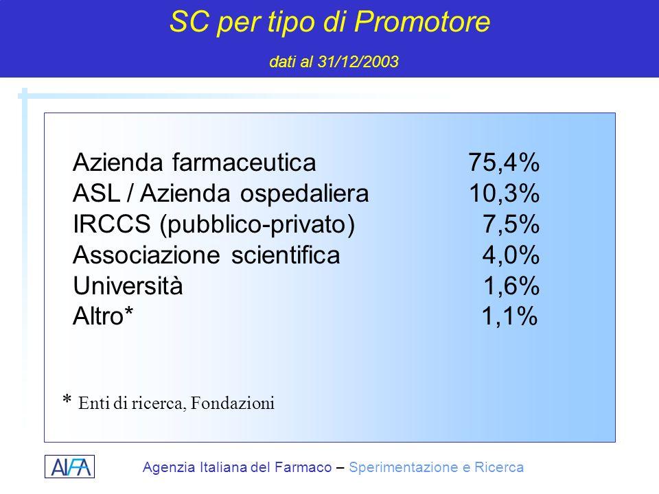 SC per tipo di Promotore dati al 31/12/2003