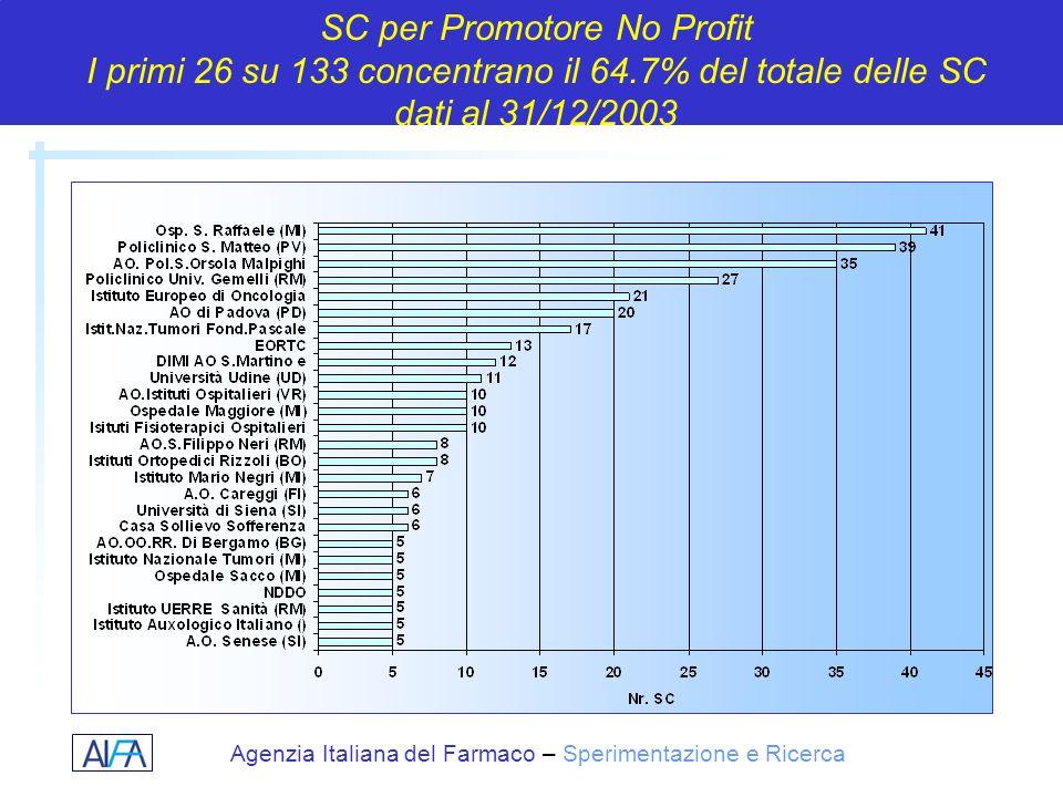 SC per Promotore No Profit I primi 26 su 133 concentrano il 64