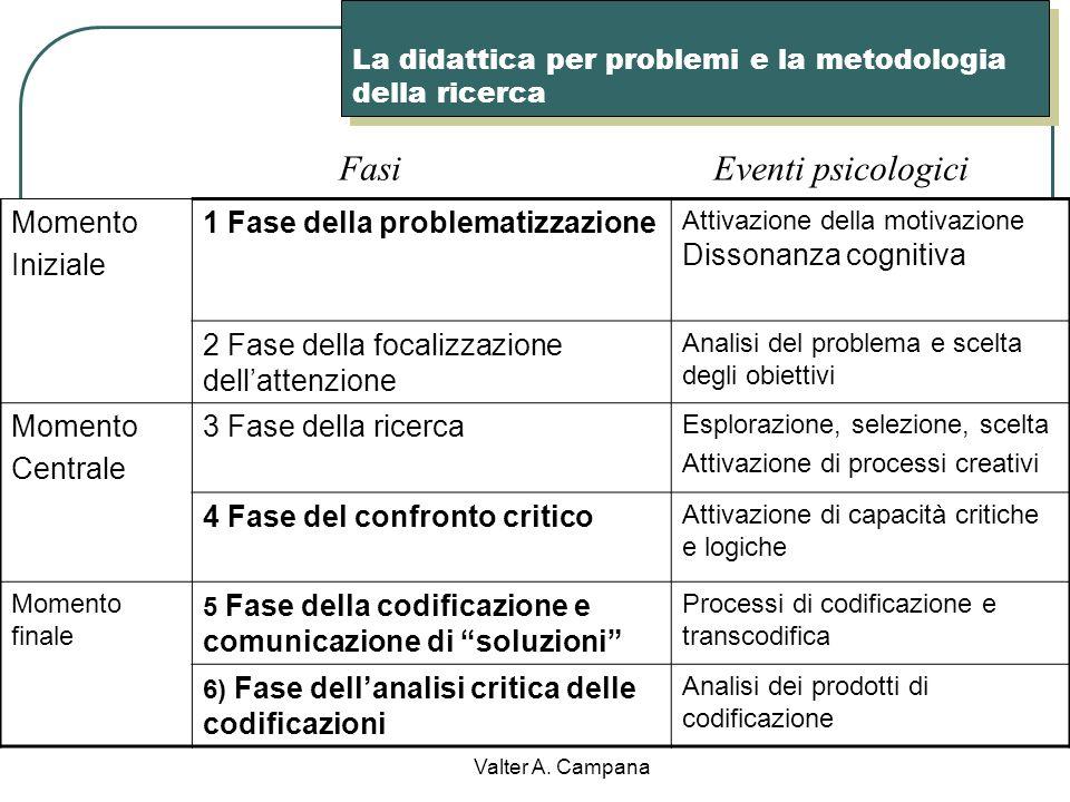 La didattica per problemi e la metodologia della ricerca