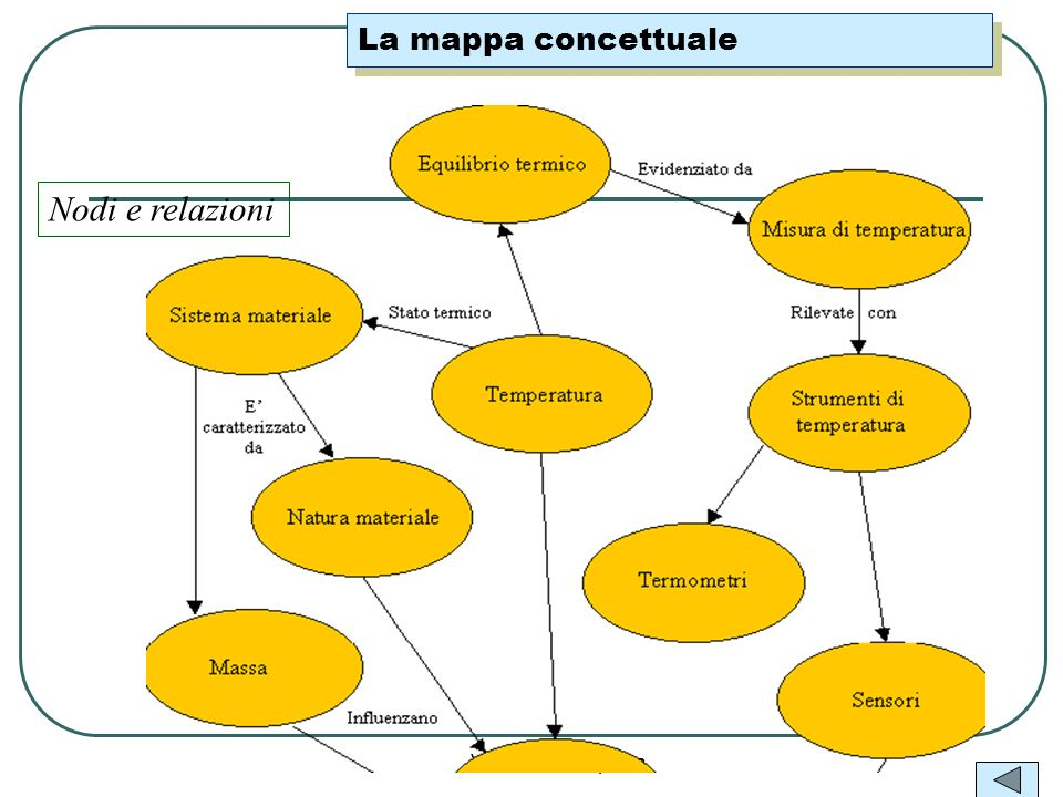 La mappa concettuale Nodi e relazioni Valter A. Campana
