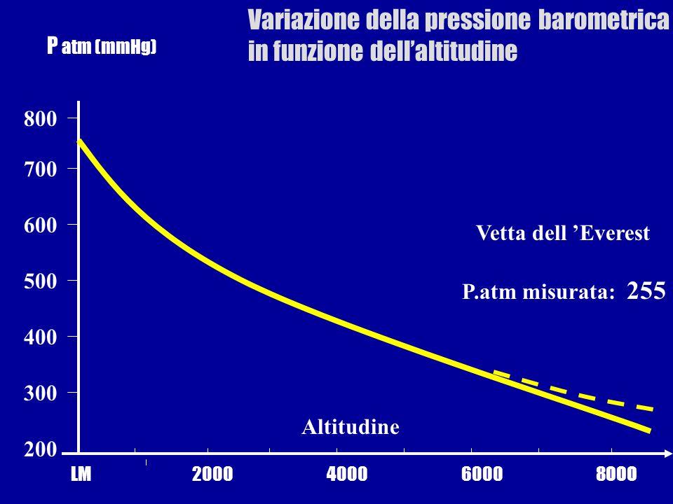 Variazione della pressione barometrica in funzione dell'altitudine