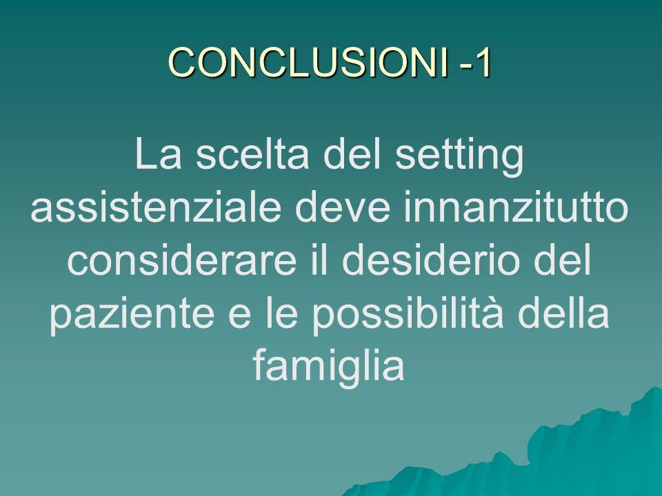 CONCLUSIONI -1 La scelta del setting assistenziale deve innanzitutto considerare il desiderio del paziente e le possibilità della famiglia.