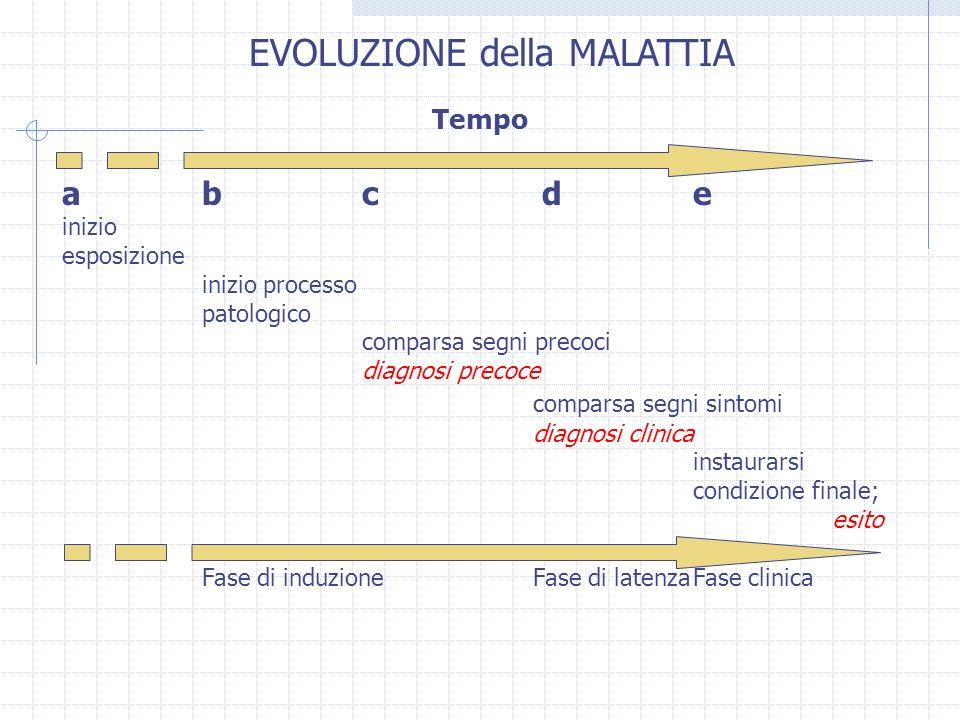 EVOLUZIONE della MALATTIA