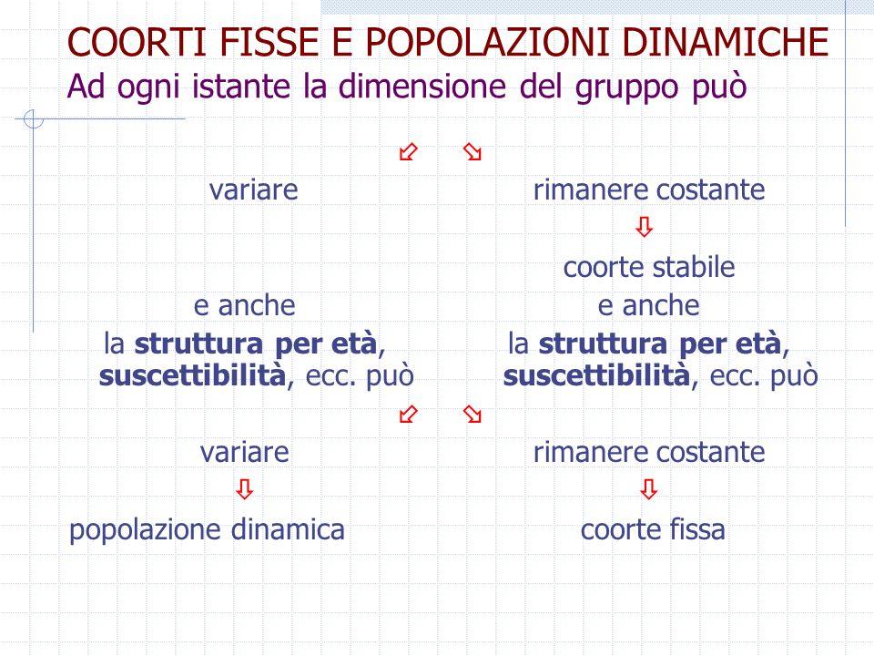 COORTI FISSE E POPOLAZIONI DINAMICHE Ad ogni istante la dimensione del gruppo può