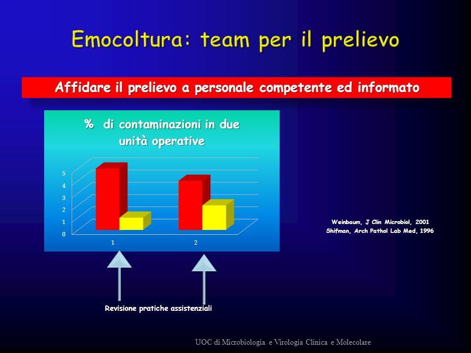 Emocoltura: team per il prelievo
