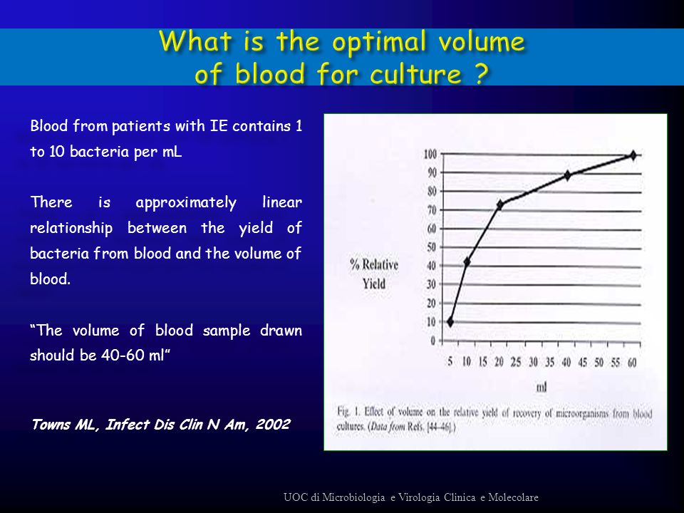 What is the optimal volume of blood for culture