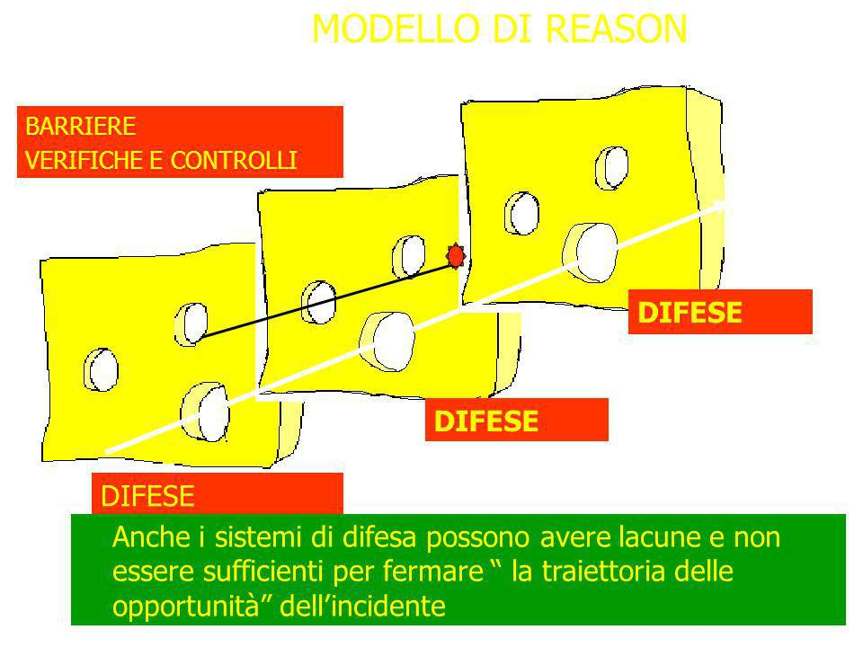 MODELLO DI REASON DIFESE DIFESE DIFESE