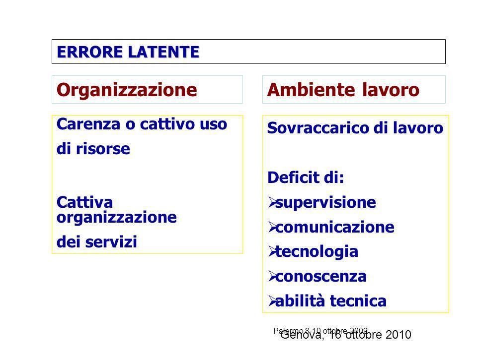Organizzazione Ambiente lavoro ERRORE LATENTE Carenza o cattivo uso