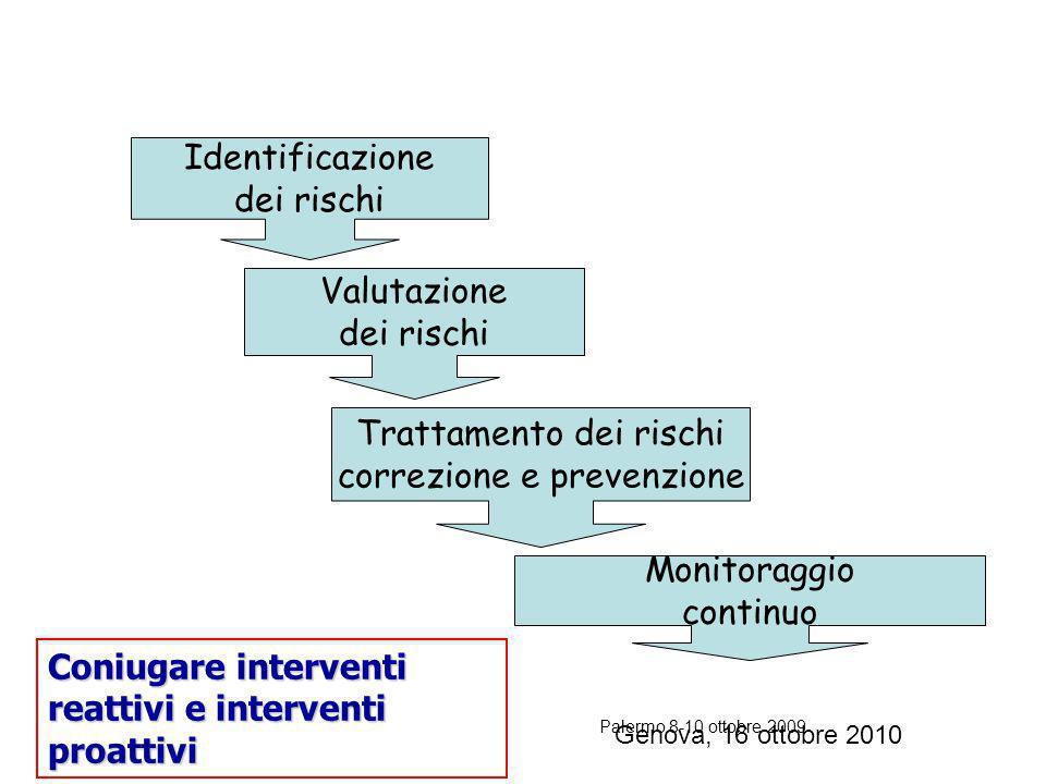 Trattamento dei rischi correzione e prevenzione