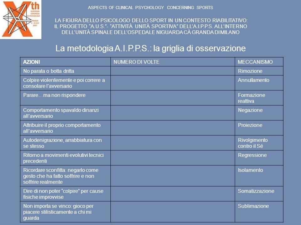 La metodologia A.I.P.P.S.: la griglia di osservazione