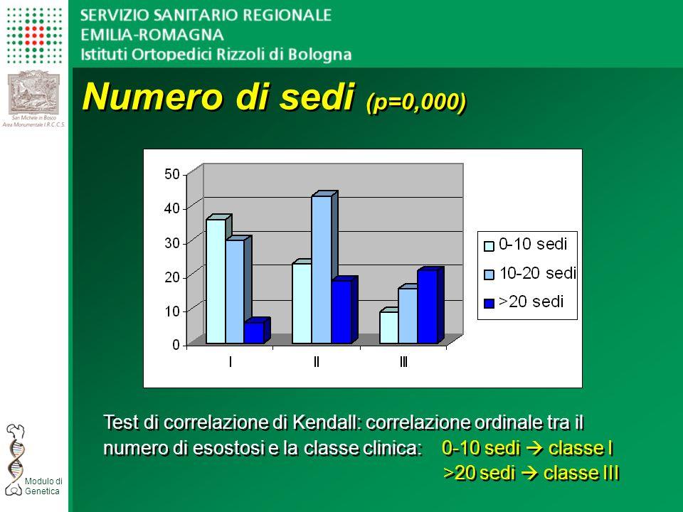 Numero di sedi (p=0,000) Test di correlazione di Kendall: correlazione ordinale tra il.