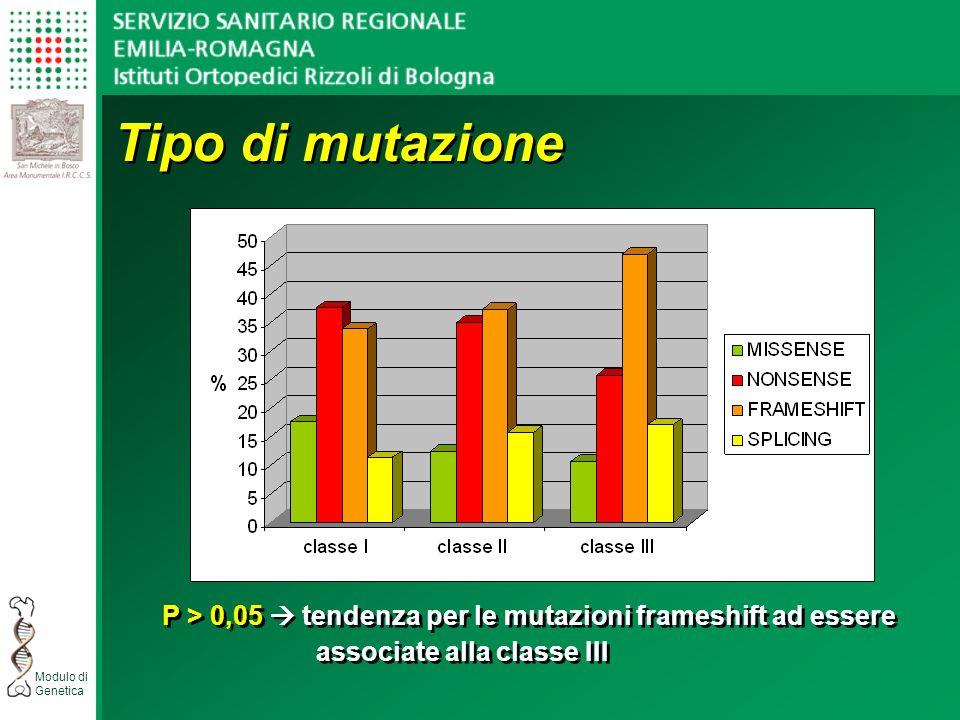 Tipo di mutazione P > 0,05  tendenza per le mutazioni frameshift ad essere.