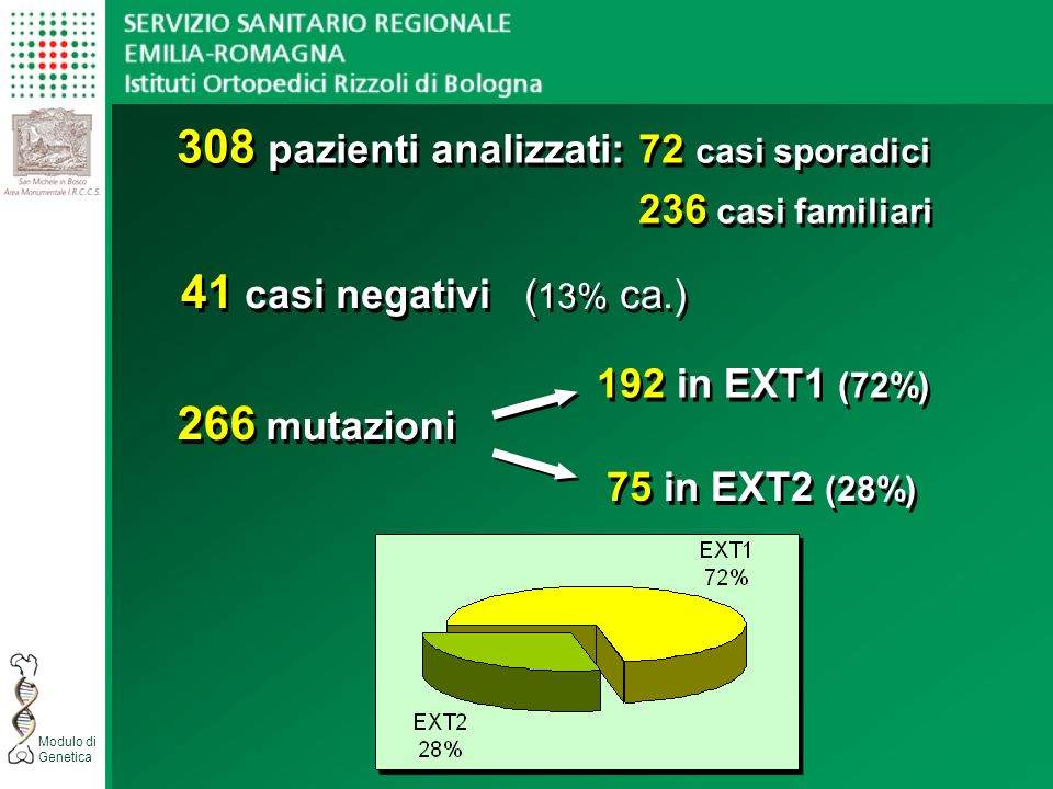 308 pazienti analizzati: 72 casi sporadici