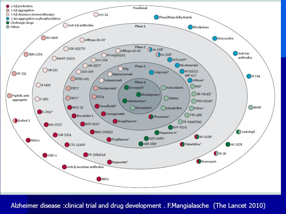 Alzheimer disease :clinical trial and drug development. F