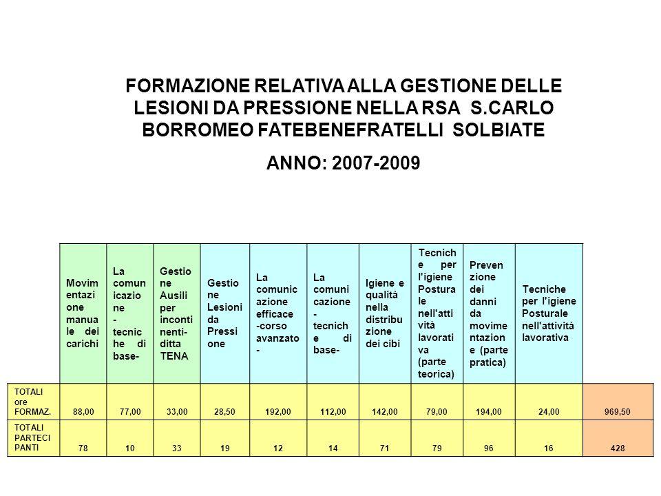 FORMAZIONE RELATIVA ALLA GESTIONE DELLE LESIONI DA PRESSIONE NELLA RSA S.CARLO BORROMEO FATEBENEFRATELLI SOLBIATE