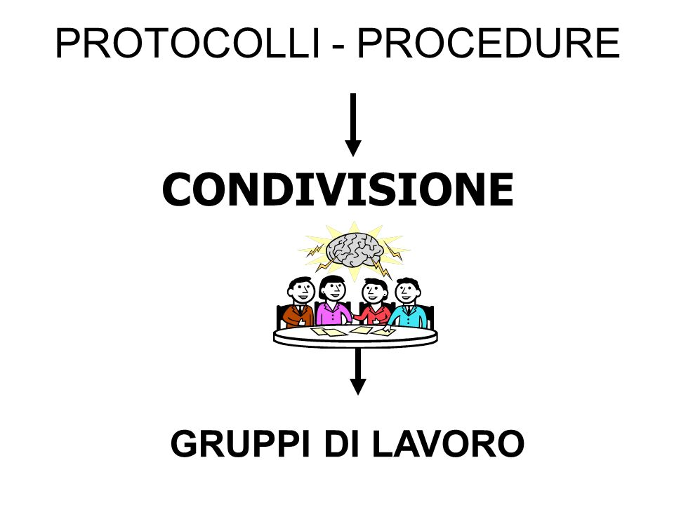 PROTOCOLLI - PROCEDURE