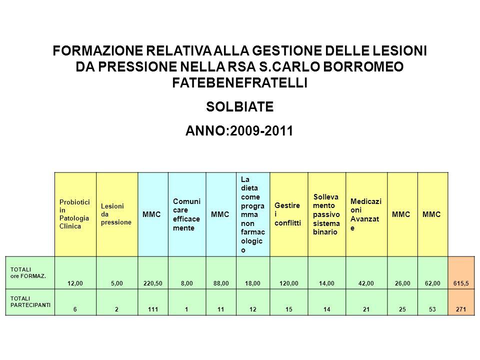 FORMAZIONE RELATIVA ALLA GESTIONE DELLE LESIONI DA PRESSIONE NELLA RSA S.CARLO BORROMEO FATEBENEFRATELLI