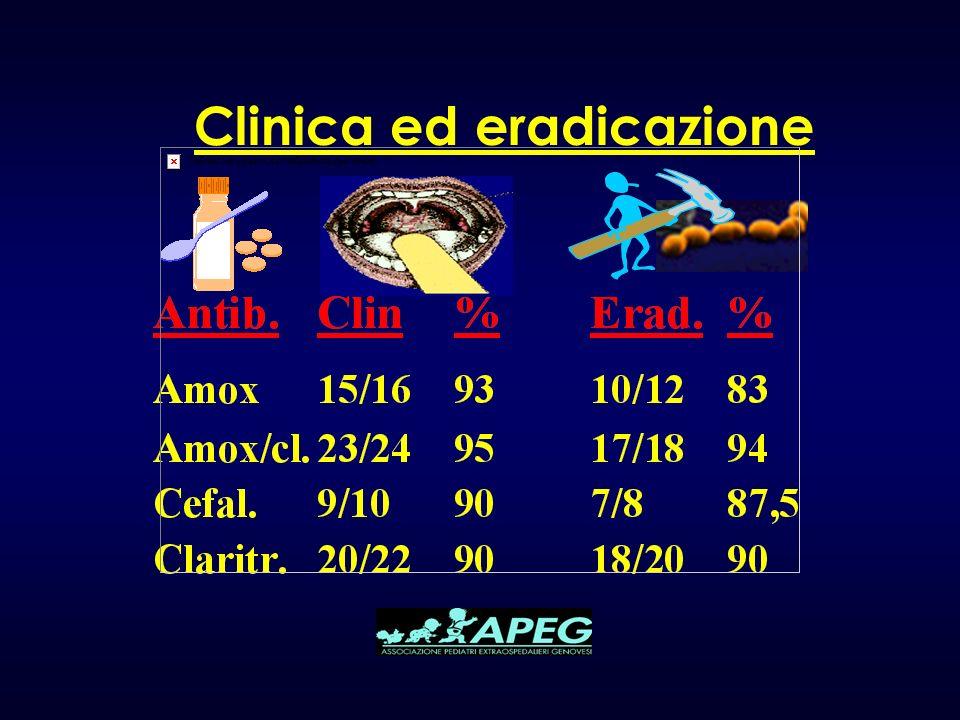 Clinica ed eradicazione