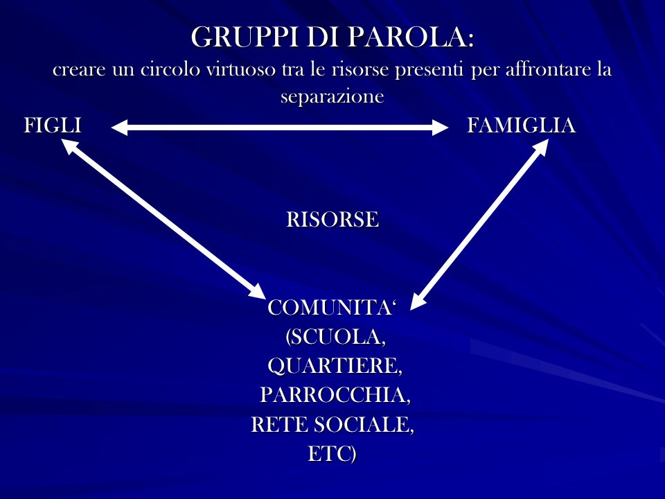 GRUPPI DI PAROLA: creare un circolo virtuoso tra le risorse presenti per affrontare la separazione