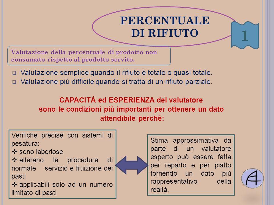 1 PERCENTUALE DI RIFIUTO