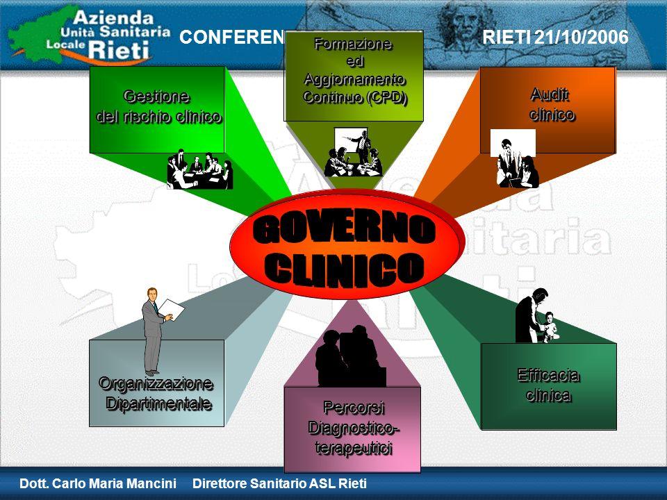 GOVERNO CLINICO Gestione Audit clinico del rischio clinico Efficacia