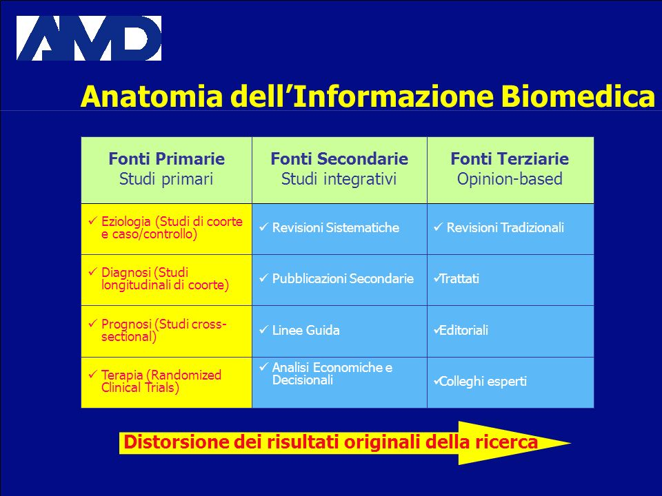 Anatomia dell'Informazione Biomedica